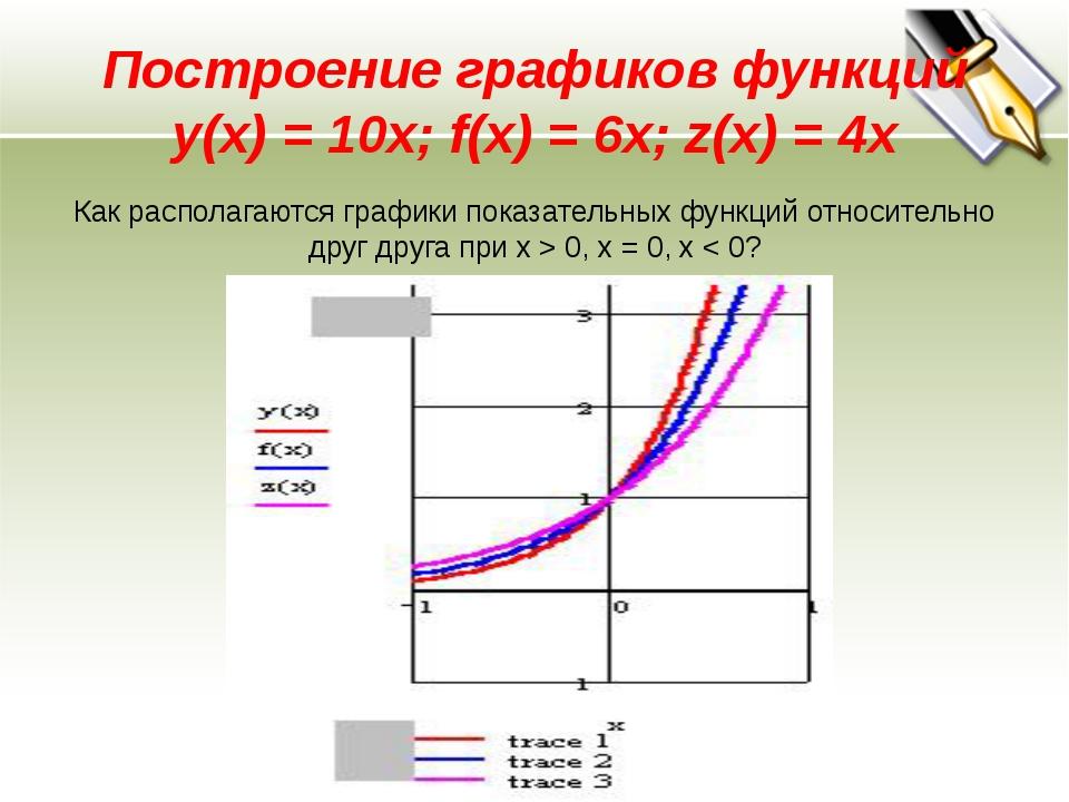 Построение графиков функций y(x) = 10x; f(x) = 6x; z(x) = 4x Как располагаютс...