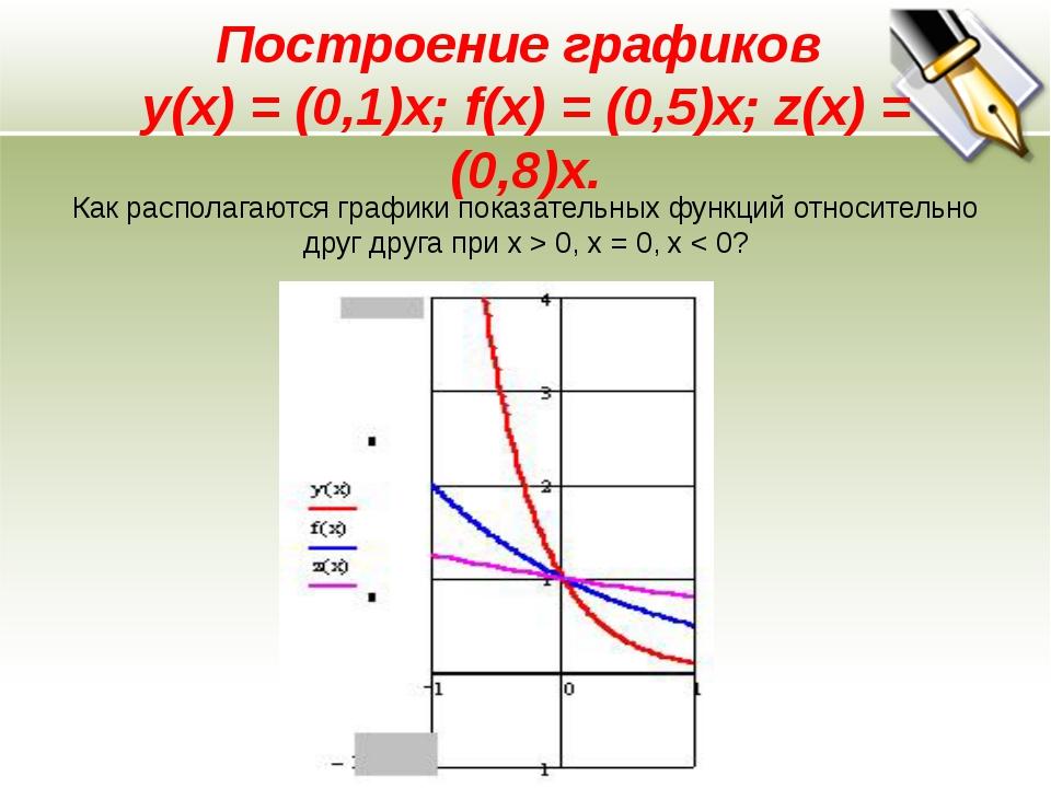: Построение графиков y(x) = (0,1)x; f(x) = (0,5)x; z(x) = (0,8)x. Как распол...