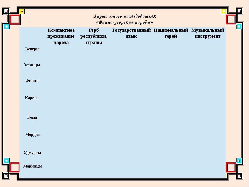 Карта юного исследователя «Финно-угорские народы» Компактное проживание наро...
