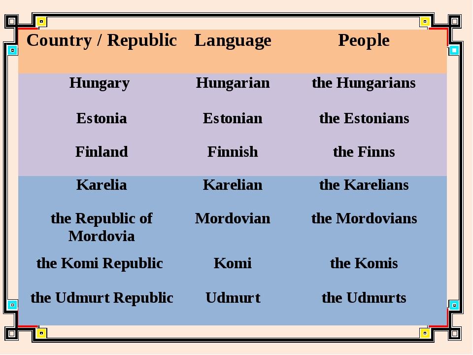 Country / Republic Language People Hungary Hungarian the Hungarians Estonia E...