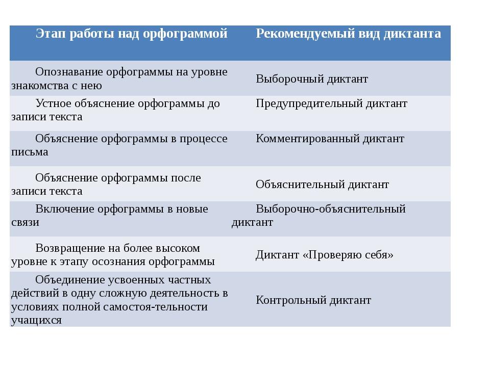 Этап работы над орфограммой Рекомендуемый вид диктанта Опознавание орфограммы...