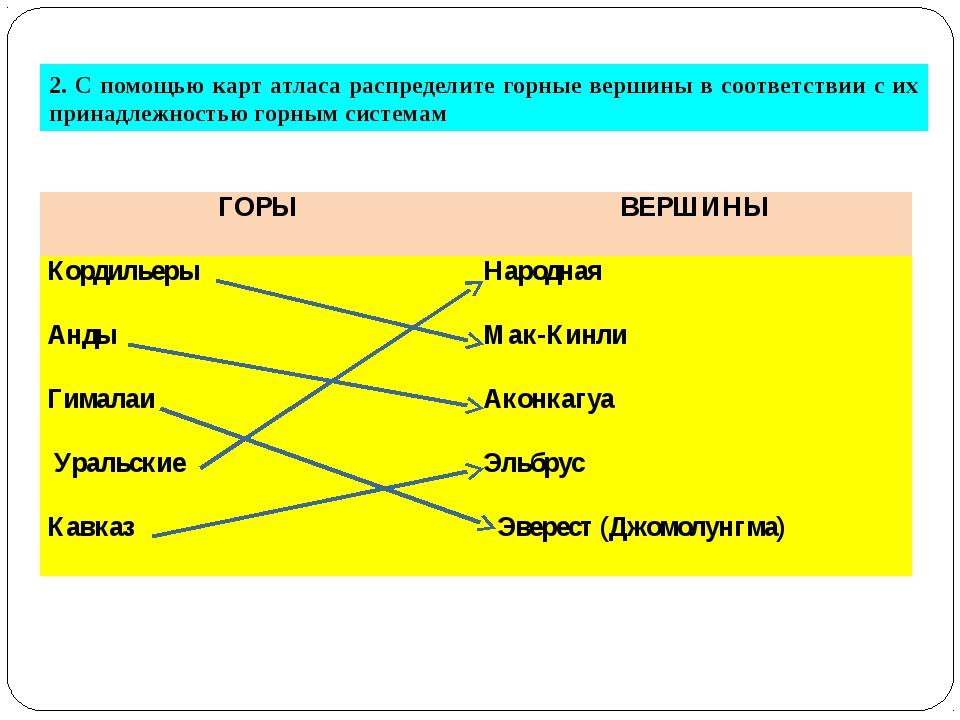 2. С помощью карт атласа распределите горные вершины в соответствии с их прин...