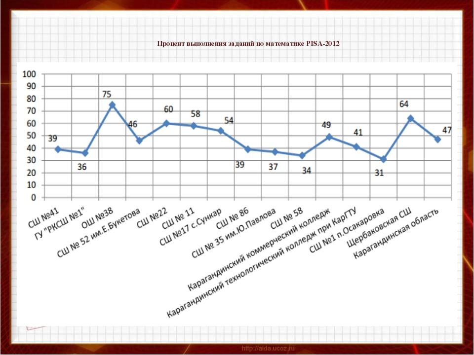 Процент выполнения заданий по математике PISA-2012