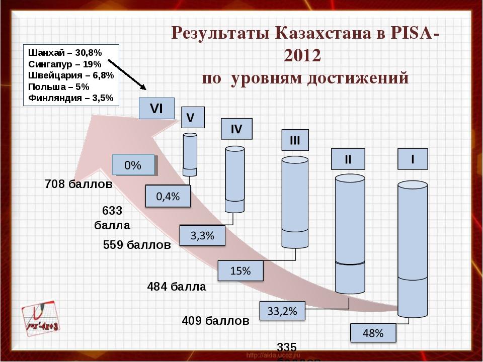 Результаты Казахстана в PISA-2012 по уровням достижений VI 0% 708 баллов 633...