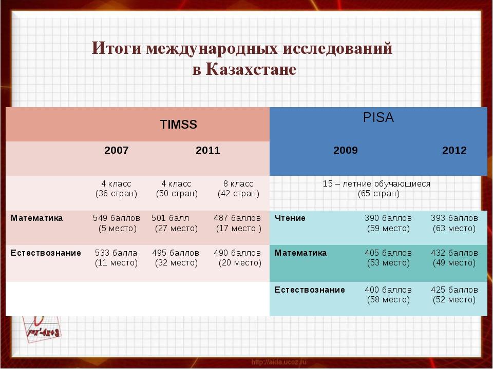 Итоги международных исследований в Казахстане TIMSSPISA 20072011200920...