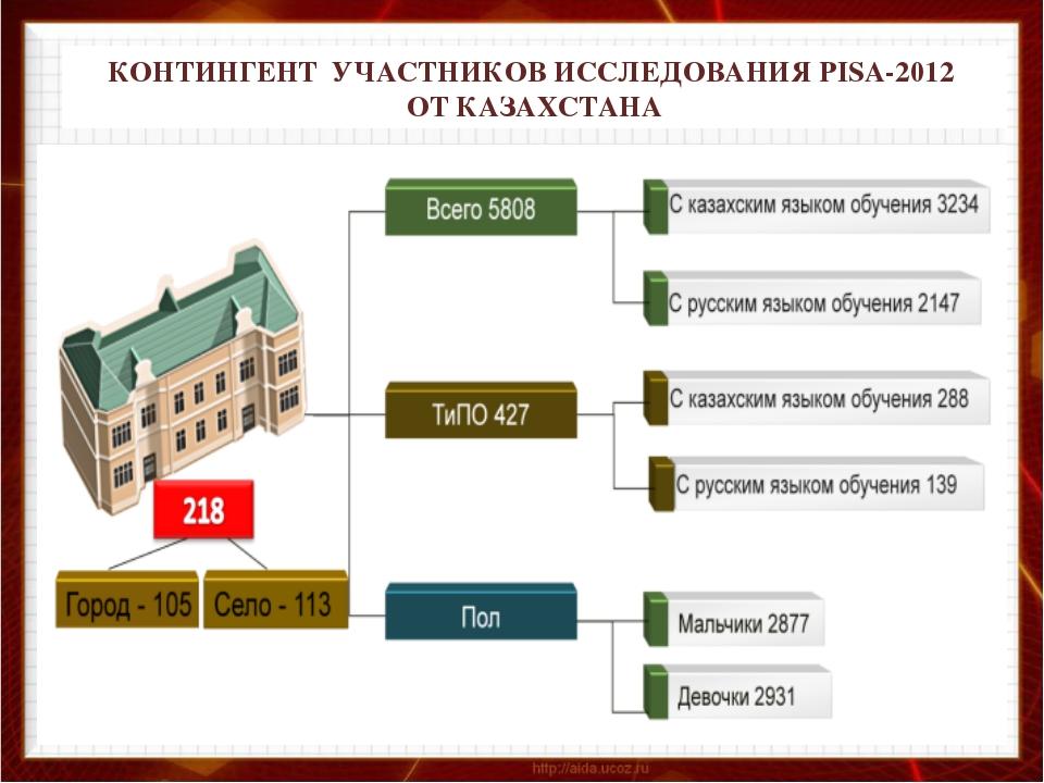 КОНТИНГЕНТ УЧАСТНИКОВ ИССЛЕДОВАНИЯ PISA-2012 ОТ КАЗАХСТАНА