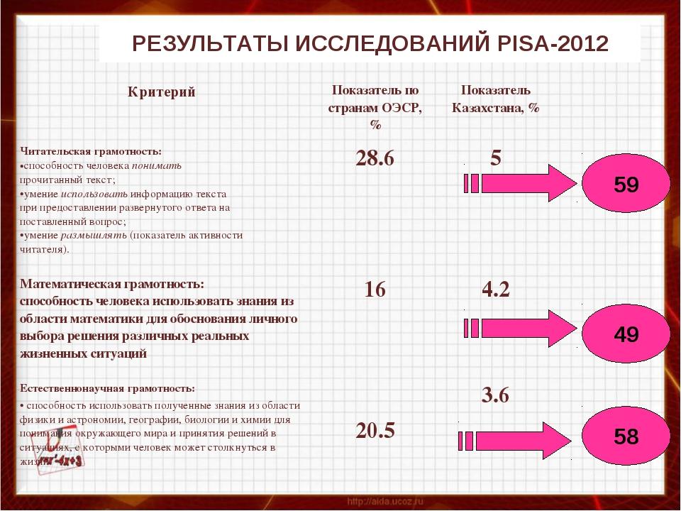 РЕЗУЛЬТАТЫ ИССЛЕДОВАНИЙ PISA-2012 59 58 49 Критерий Показатель по странам О...