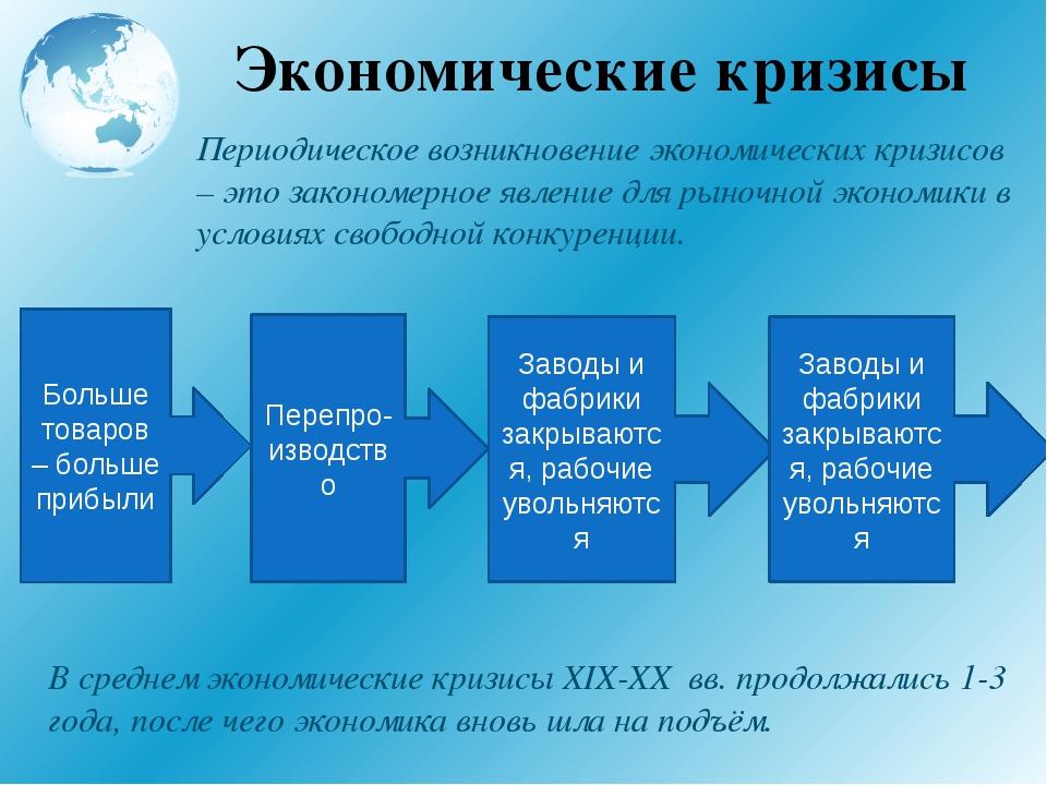 Экономические кризисы Периодическое возникновение экономических кризисов – эт...