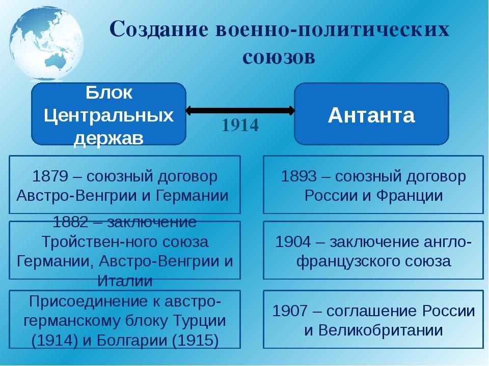 Создание военно-политических союзов Блок Центральных держав Антанта 1879 – со...