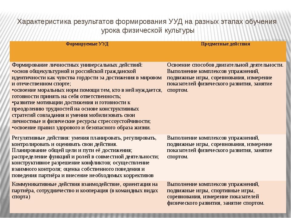 Характеристика результатов формирования УУД на разных этапах обучения урока ф...