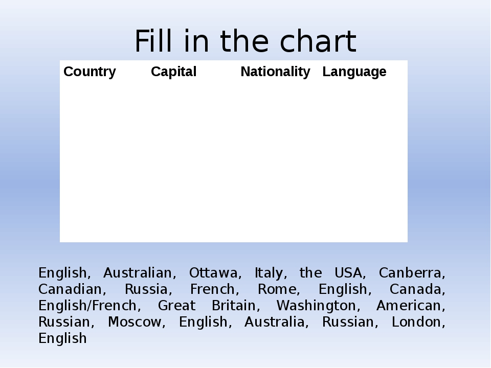 Fill in the chart English, Australian, Ottawa, Italy, the USA, Canberra, Cana...
