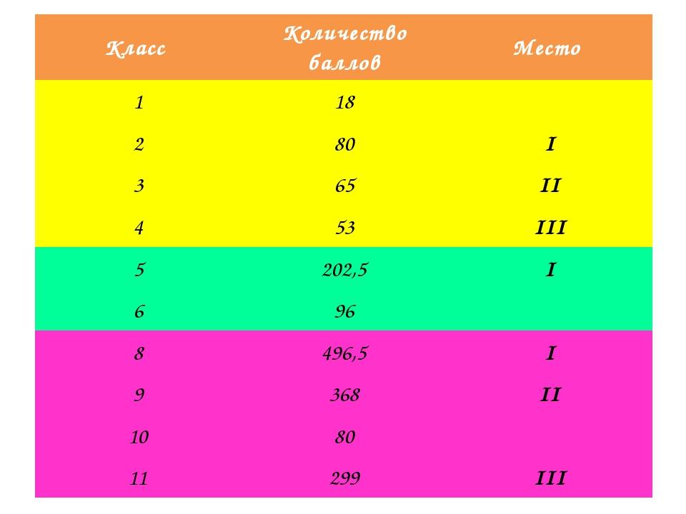 Класс Количество баллов Место 1 18 2 80 I 3 65 II 4 53 III 5 202,5 I 6 96 8 4...