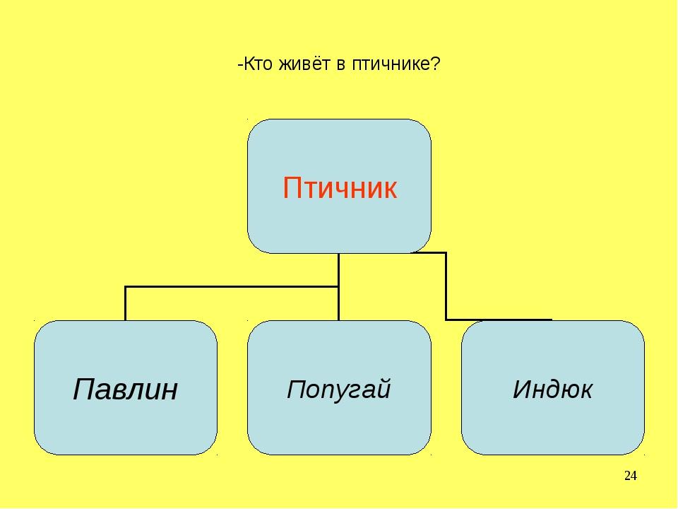 -Кто живёт в птичнике?
