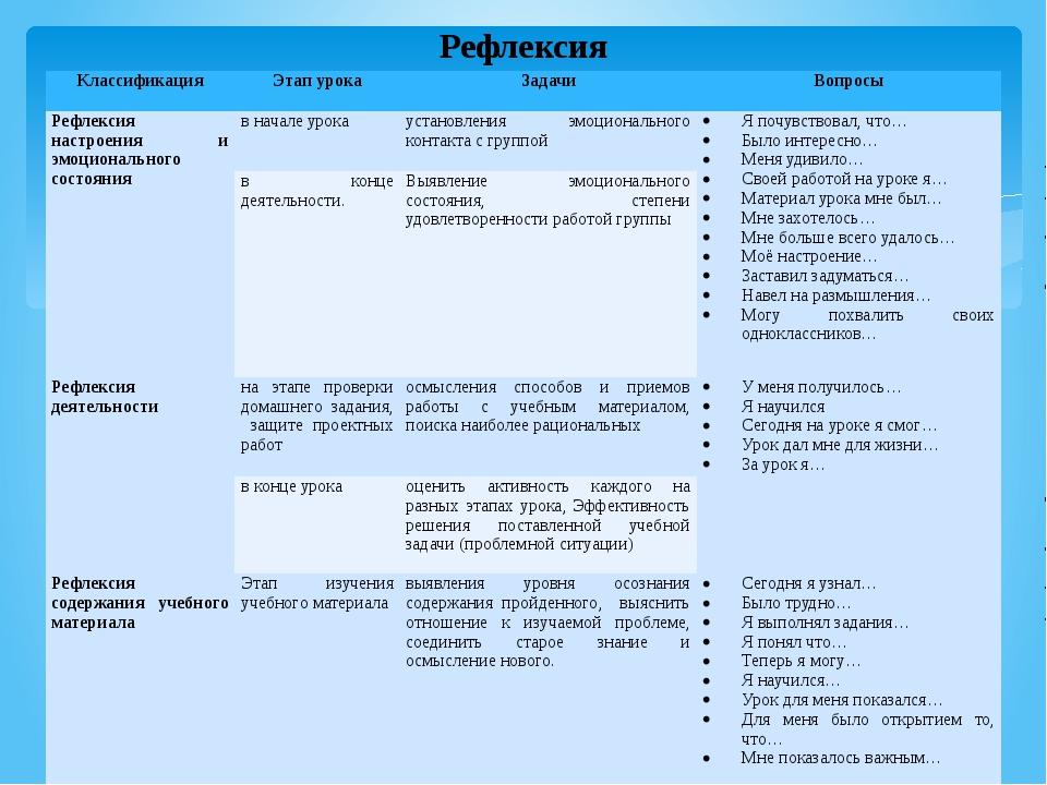 Рефлексия Классификация Этап урока Задачи Вопросы Рефлексия настроения и эмоц...