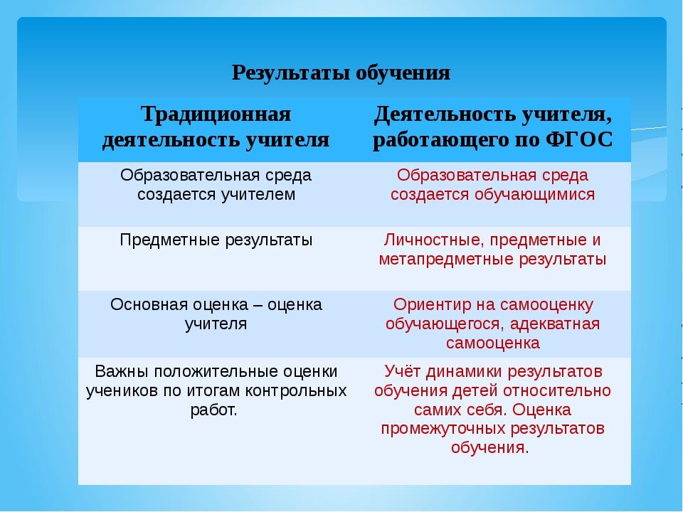 Результаты обучения Традиционная деятельность учителя Деятельность учителя, р...