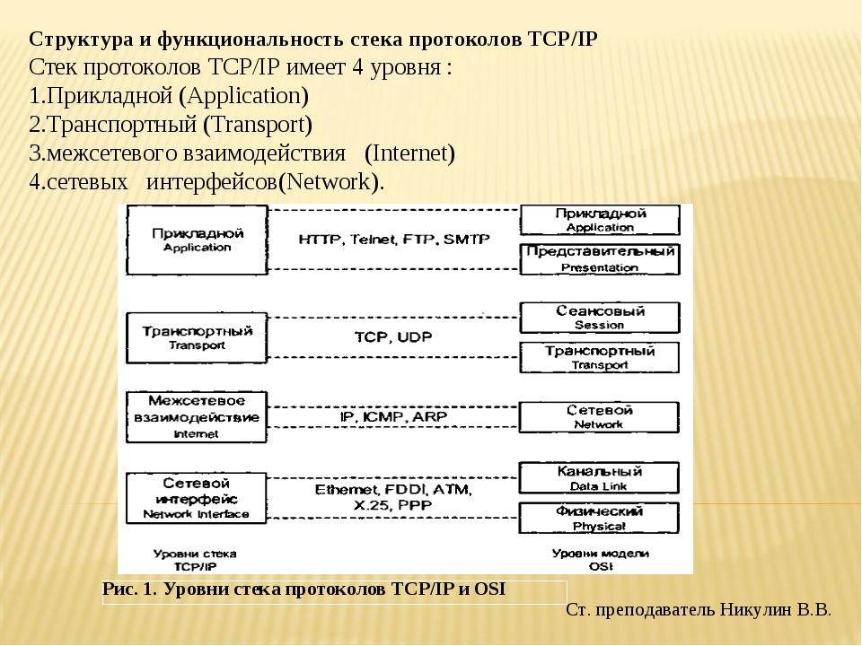 Ст. преподаватель Никулин В.В. Структура и функциональность стека протоколов...