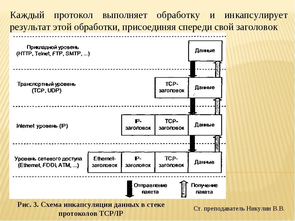 Ст. преподаватель Никулин В.В. Каждый протокол выполняет обработку и инкапсул...