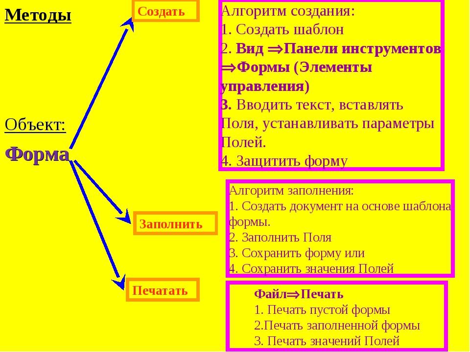 Методы Форма Печатать Создать Алгоритм создания: 1. Создать шаблон 2. Вид Па...