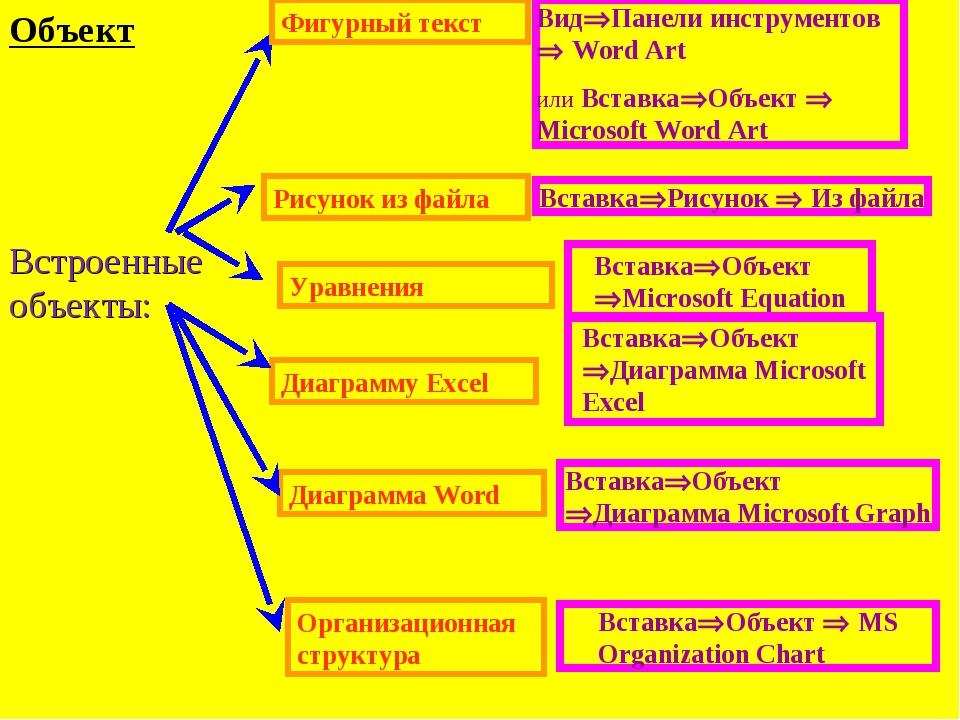 Диаграмму Excel Диаграмма Word Уравнения Фигурный текст ВидПанели инструмент...