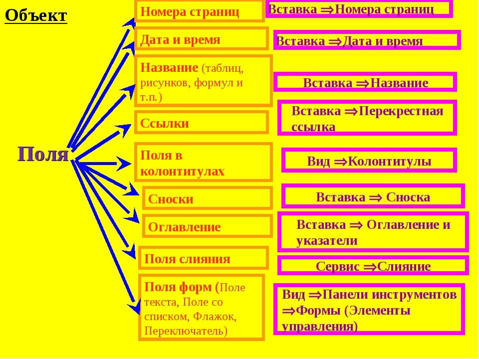 Объект Поля Ссылки Название (таблиц, рисунков, формул и т.п.) Номера страниц...