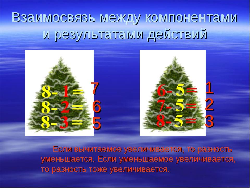 Взаимосвязь между компонентами и результатами действий 7 6 5 1 2 3 Если вычит...