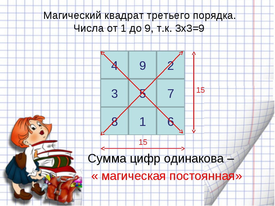 Магический квадрат третьего порядка. Числа от 1 до 9, т.к. 3х3=9 15 15 Сумма...