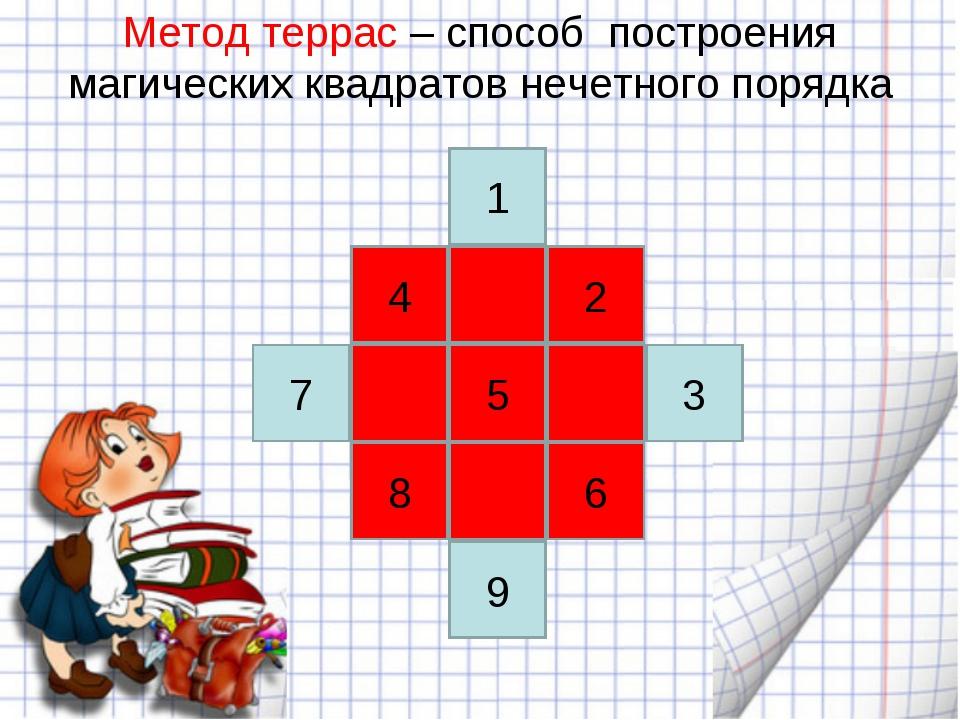 Метод террас – способ построения магических квадратов нечетного порядка 4 2 5...