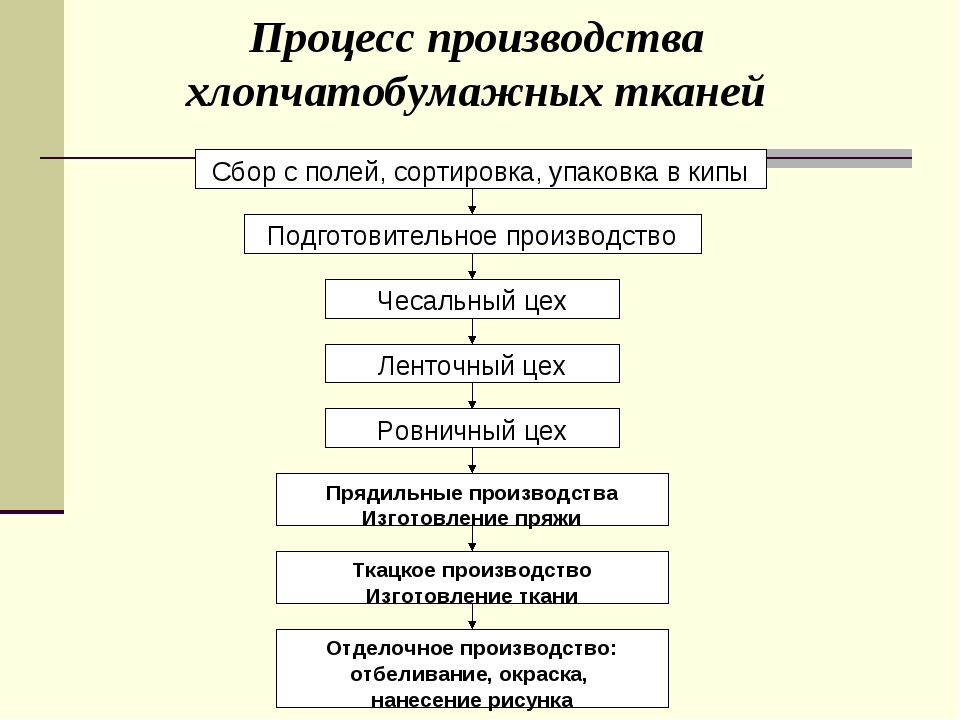 Процесс производства хлопчатобумажных тканей