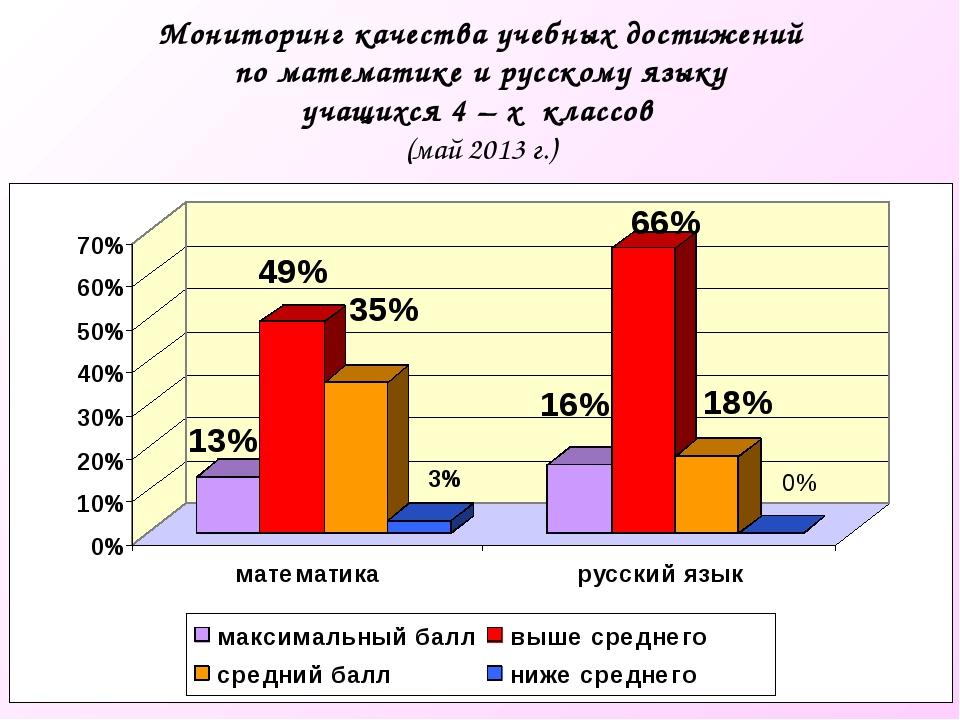 Мониторинг качества учебных достижений по математике и русскому языку учащихс...