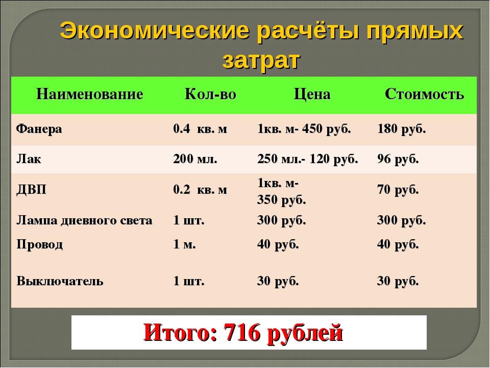Экономические расчёты прямых затрат НаименованиеКол-воЦенаСтоимость Фанера...