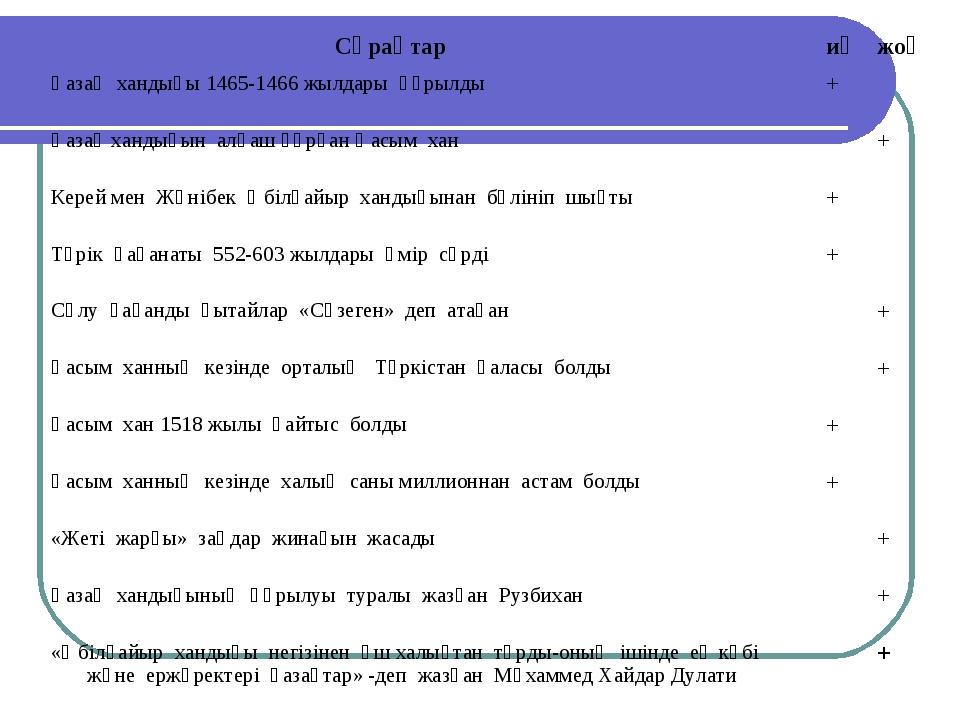 Сұрақтариәжоқ Қазақ хандығы 1465-1466 жылдары құрылды+ Қазақ хандығын ал...