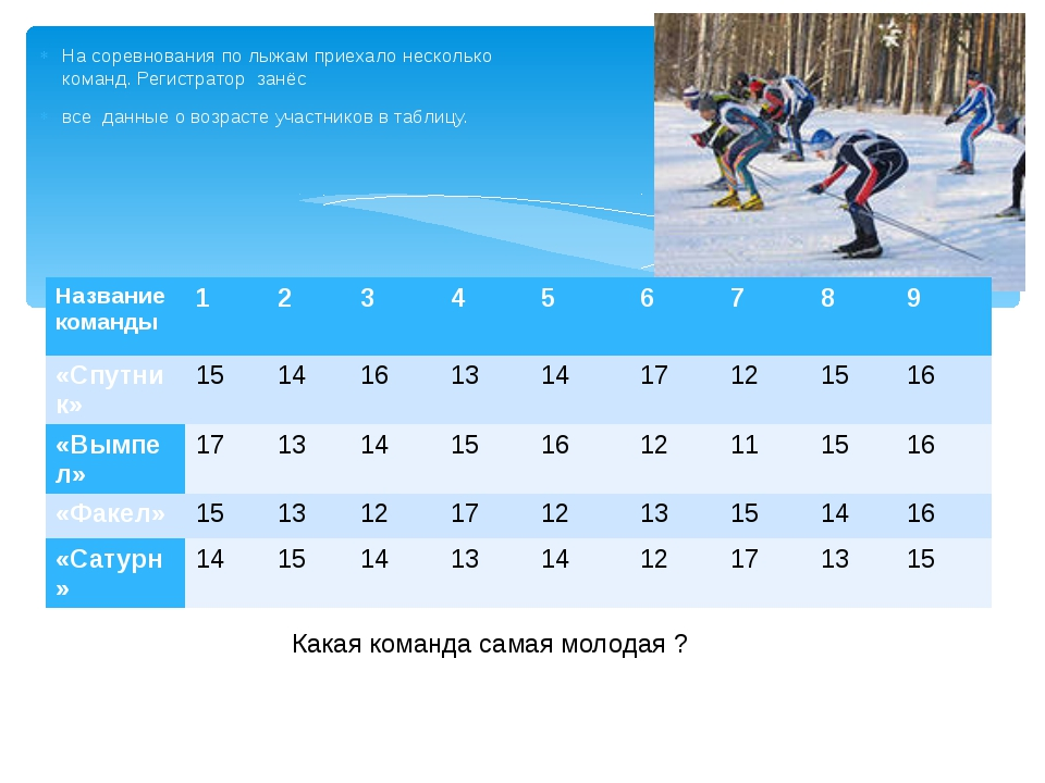 На соревнования по лыжам приехало несколько команд. Регистратор занёс все дан...