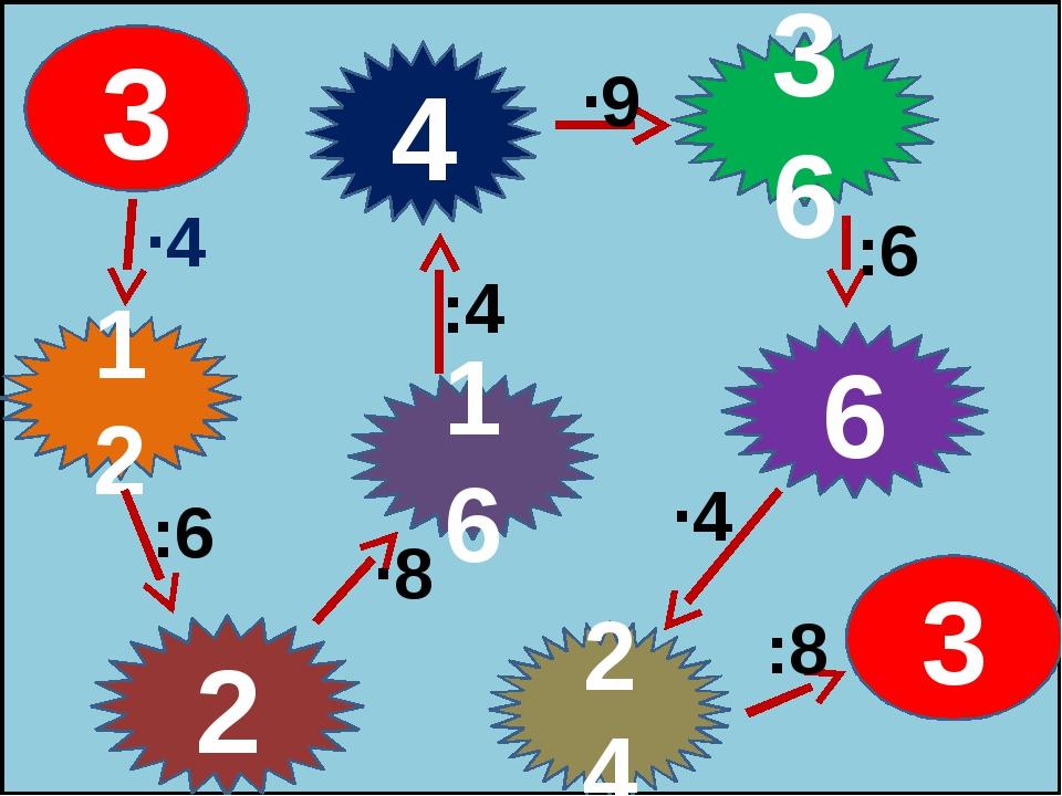 3 12 2 16 4 36 6 24 3 ∙4 :6 ∙8 :4 ∙9 :6 ∙4 :8