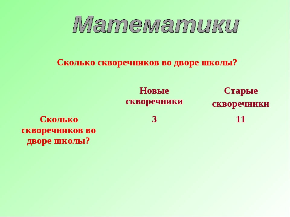 Сколько скворечников во дворе школы? Новые скворечникиСтарые скворечники С...