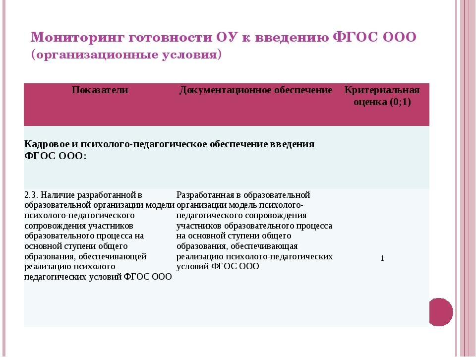 Мониторинг готовности ОУ к введению ФГОС ООО (организационные условия) Показа...