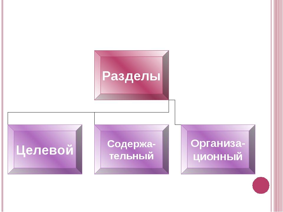 Структура Программы психолого-педагогического сопровождения