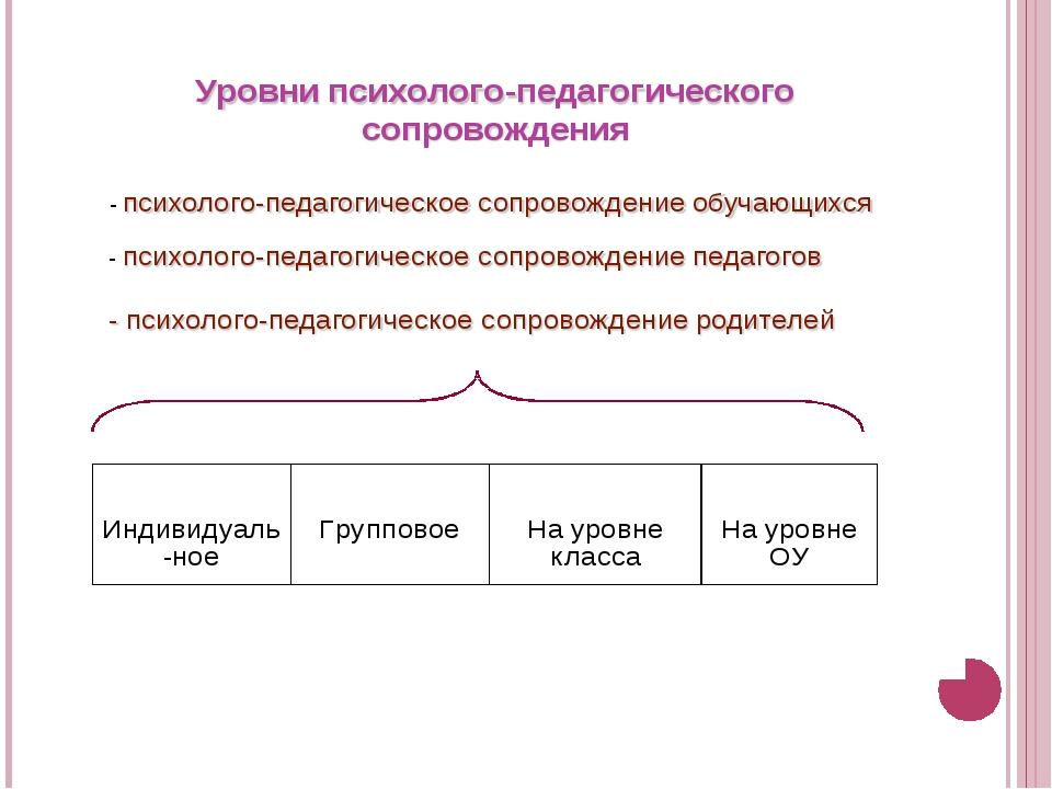 Уровни психолого-педагогического сопровождения Индивидуаль ное Групповое На...
