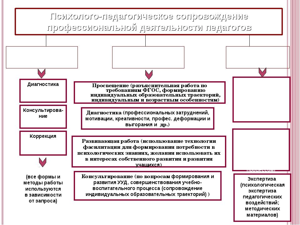 Психолого-педагогическое сопровождение профессиональной деятельности педагого...
