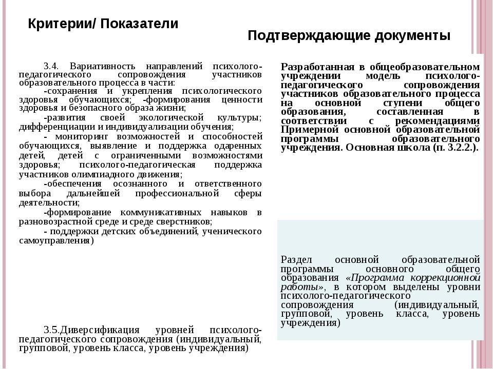 Критерии/ Показатели Подтверждающие документы 3.4. Вариативность направлений...