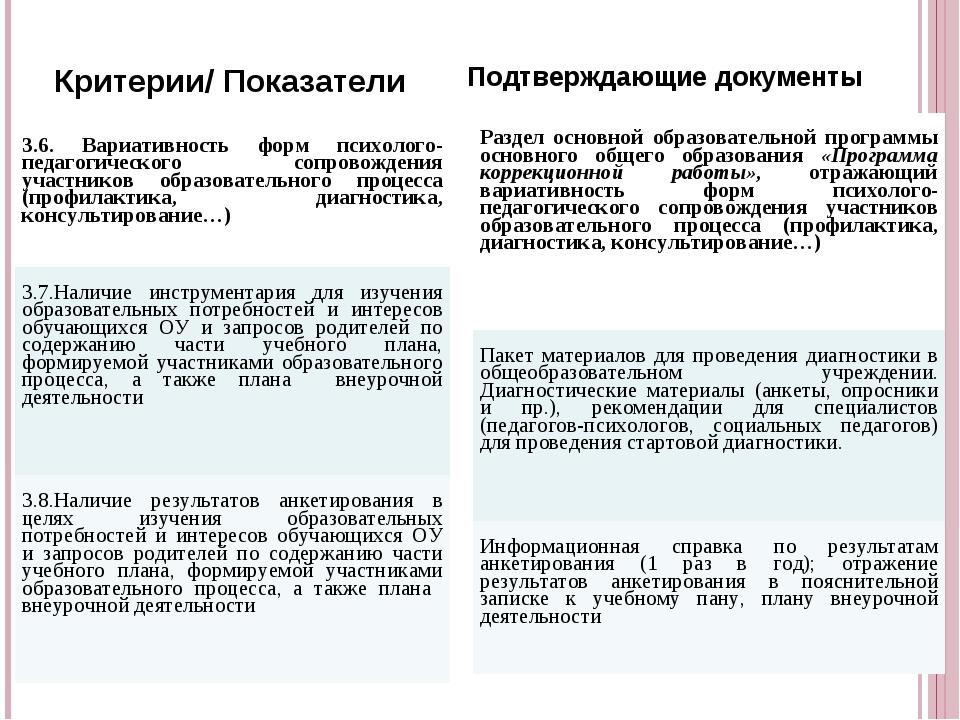 Критерии/ Показатели Подтверждающие документы 3.6. Вариативность форм психоло...