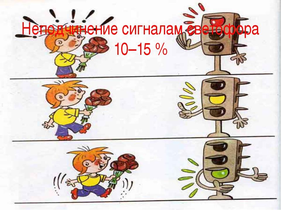 Неподчинение сигналам светофора 10–15 %