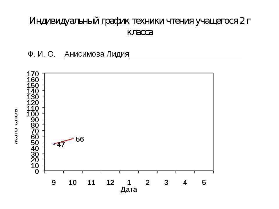 Индивидуальный график техники чтения учащегося 2 г класса Ф. И. О.__Анисимова...