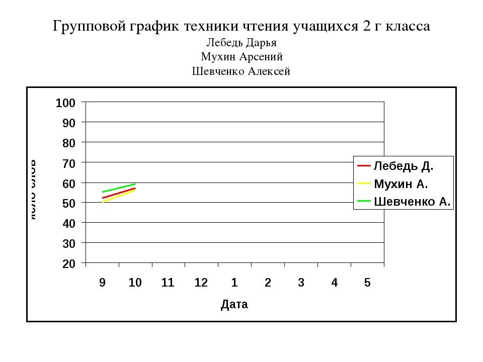 Групповой график техники чтения учащихся 2 г класса Лебедь Дарья Мухин Арсени...