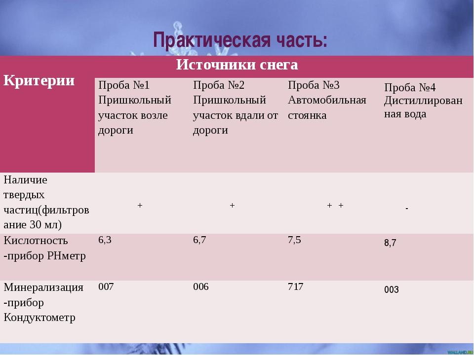 Практическая часть: Критерии Источники снега Проба №1 Пришкольный участок во...