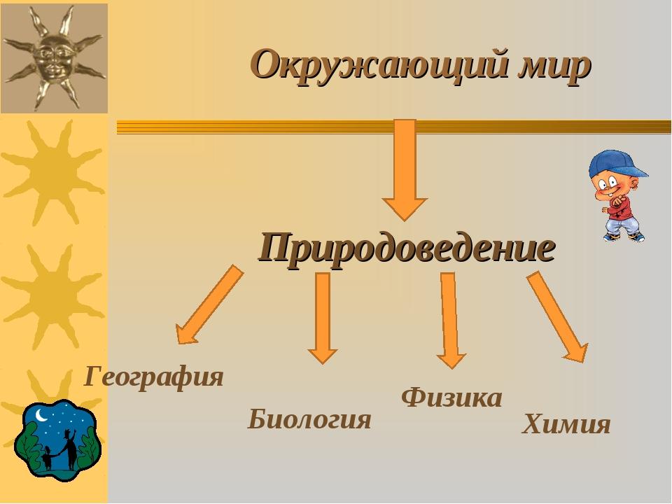 Окружающий мир География Биология Физика Химия Природоведение
