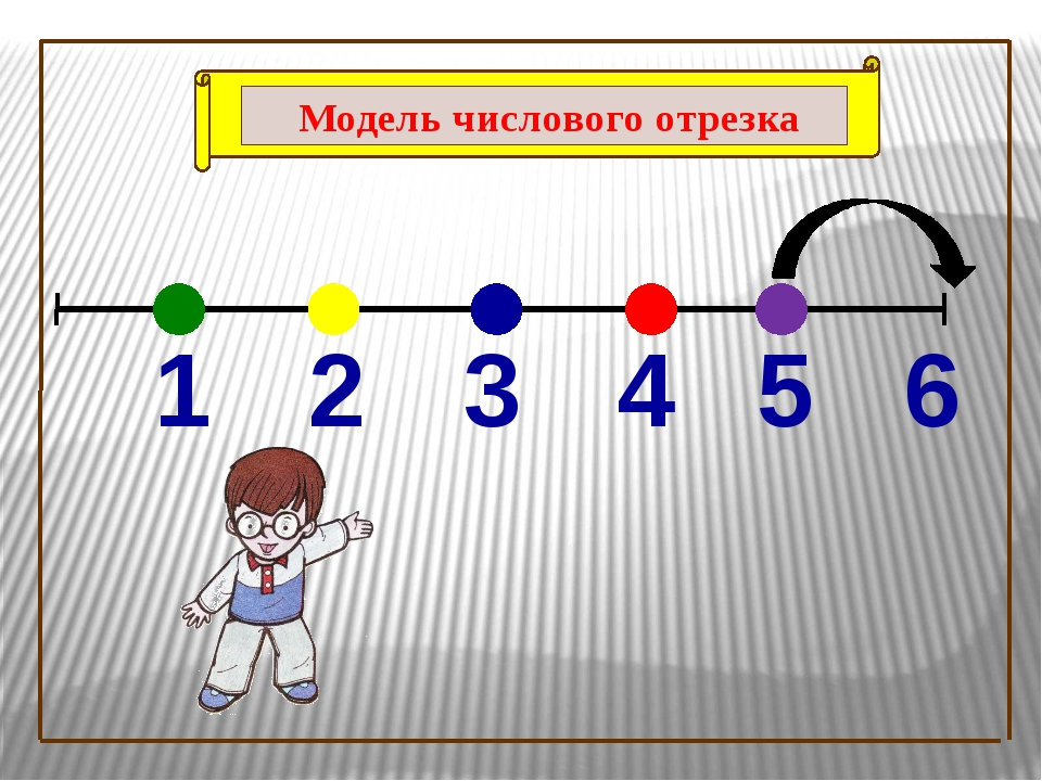 5 6 1 2 3 4 Модель числового отрезка
