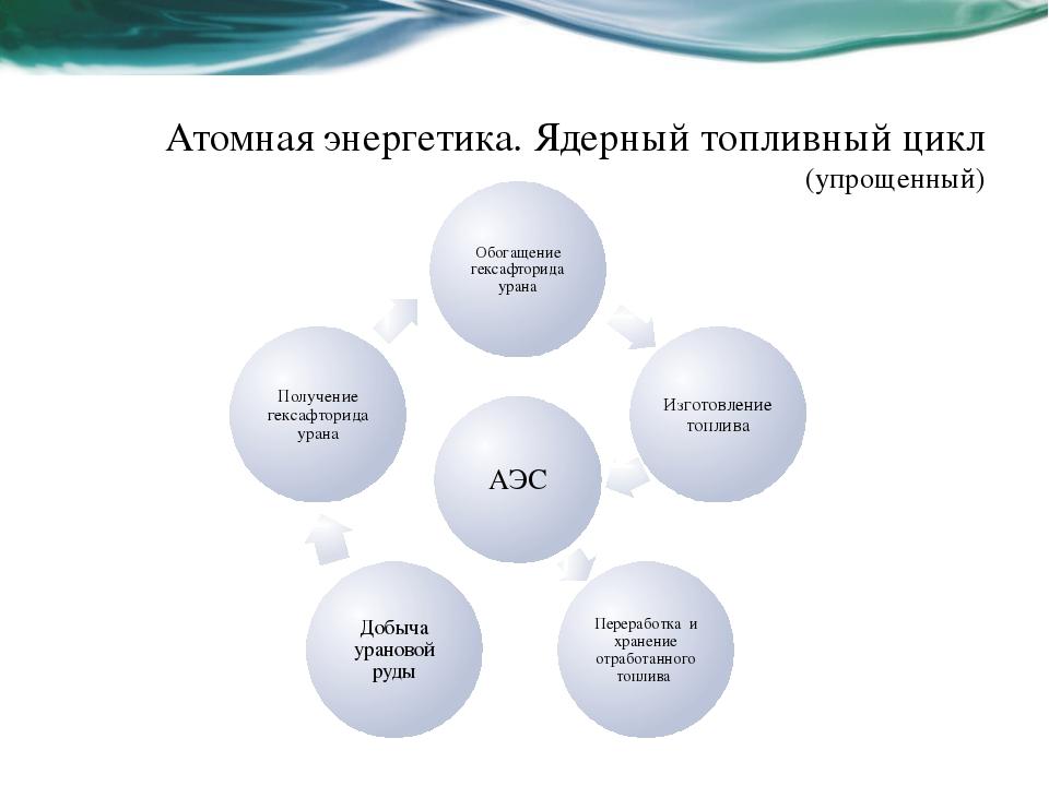 Атомная энергетика. Ядерный топливный цикл (упрощенный)