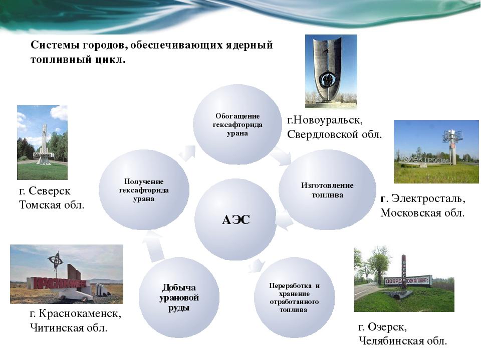 Системы городов, обеспечивающих ядерный топливный цикл. г.Новоуральск, Свердл...
