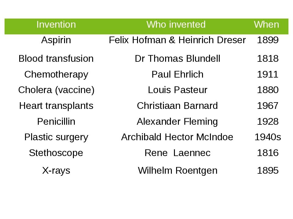 medical electronic tonometer InventionWho invented When AspirinFelix Hofma...