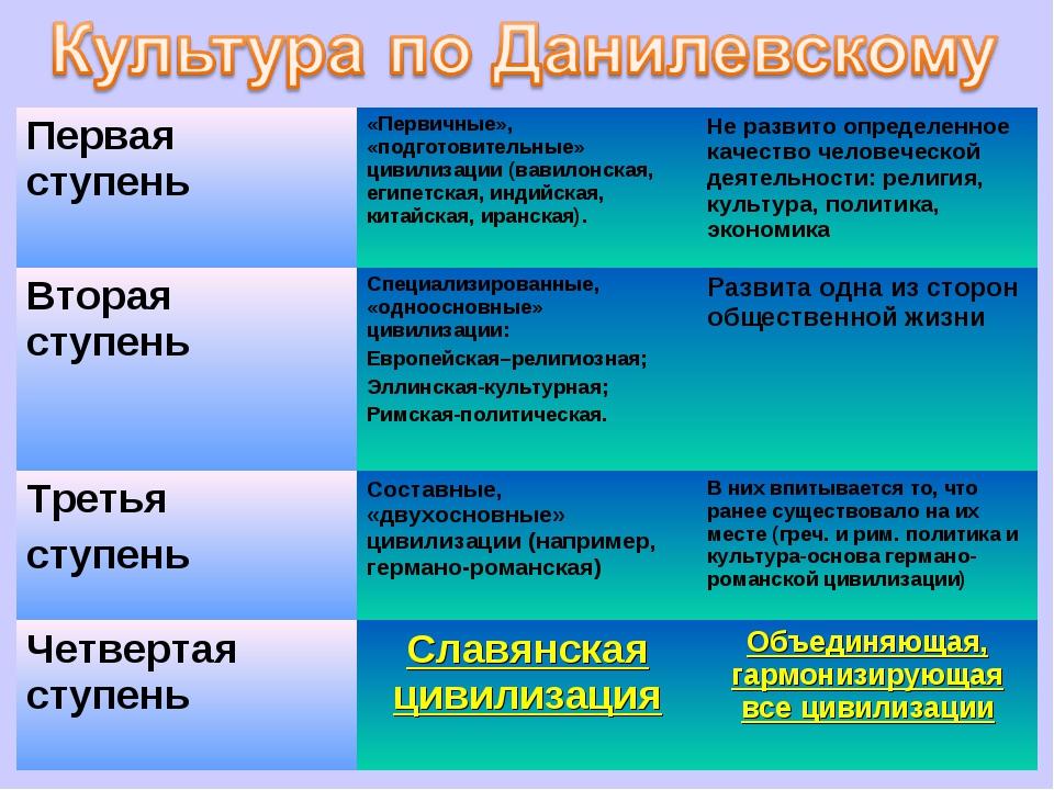 Первая ступень«Первичные», «подготовительные» цивилизации (вавилонская, егип...
